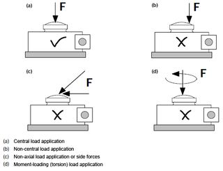 Load application in load cells | HBM