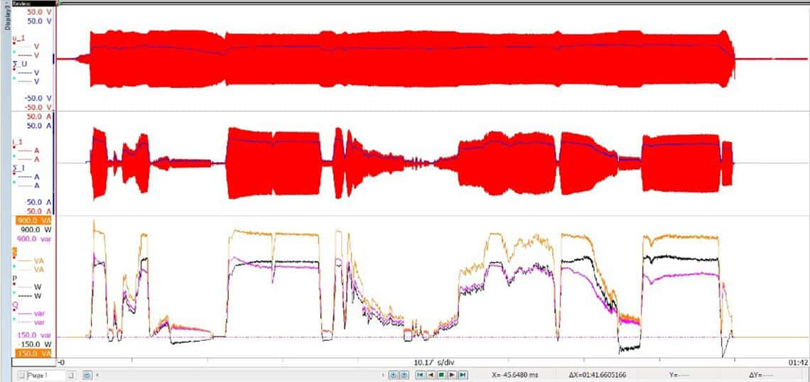 Fig. 9. Dynamic signals from laps around a track on an electric scooter, including starts, stops, coasts, uphills and downhills as measured by eDrive. The top set of waveforms includes phase A voltage (red) and RMS voltage (blue), the middle waveforms are middle-phase A current (red) and RMS current (blue), and the bottom waveforms are apparent power (orange), reactive power (purple) and real power (black).