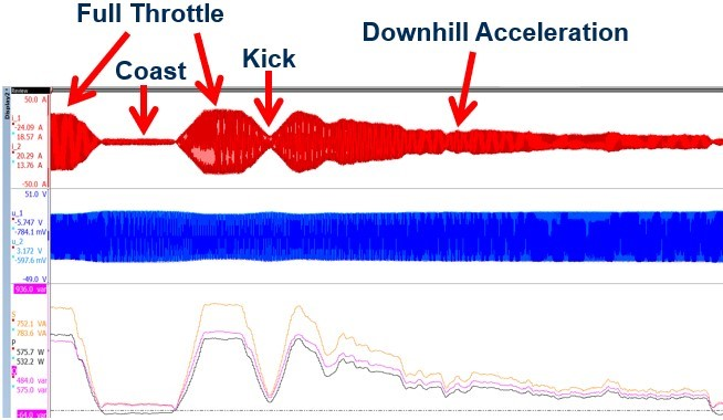 Fig. 11. Measurements of scooter dynamics for a coast, kick and downhill acceleration. Top waveforms are three-phase currents (red); middle waveforms, three phase voltages (blue); and bottom waveforms, apparent power (orange), reactive power (purple) and real power (black).