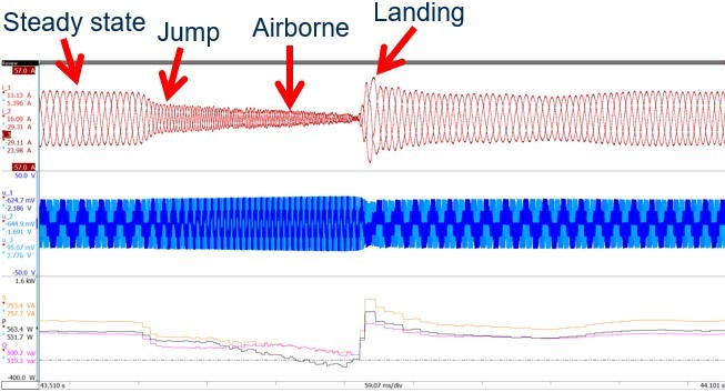 Fig. 13. Measurements during a scooter jump. Top waveforms are three-phase currents (red); middle waveforms, three-phase voltages (blue); and bottom waveforms, apparent power (orange), reactive power (purple) and real power (black).