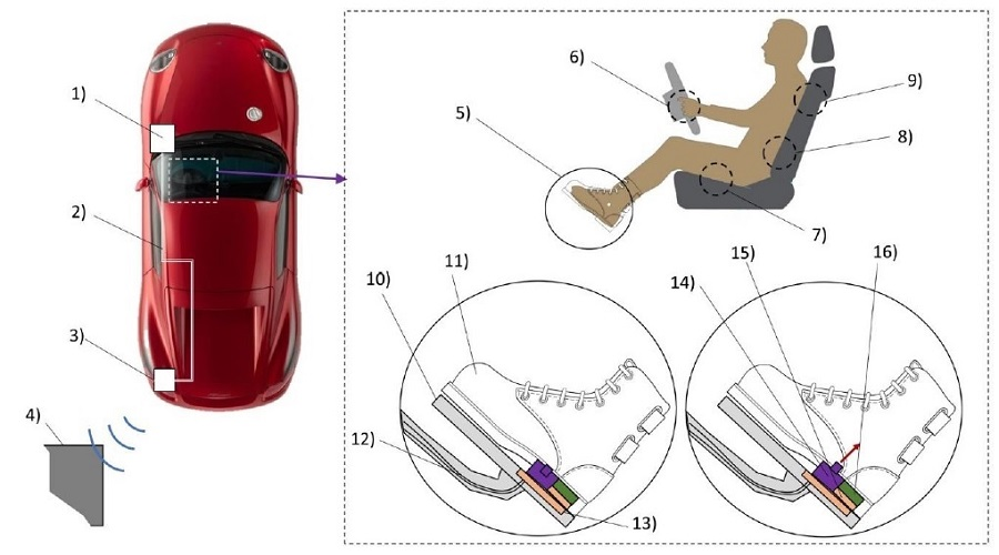 Fig. 3: Concept of haptic information transmission in an automobile through a shoe equipped with FG actuators