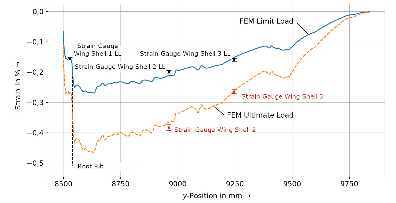 Comparison of strains from finite element model simulation and physical testing.