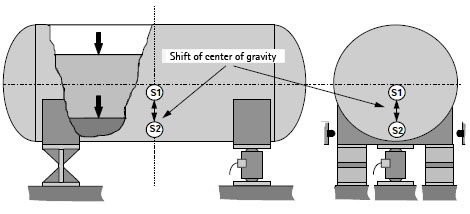 Structural Design Of Tank Weighing Systems Hbm