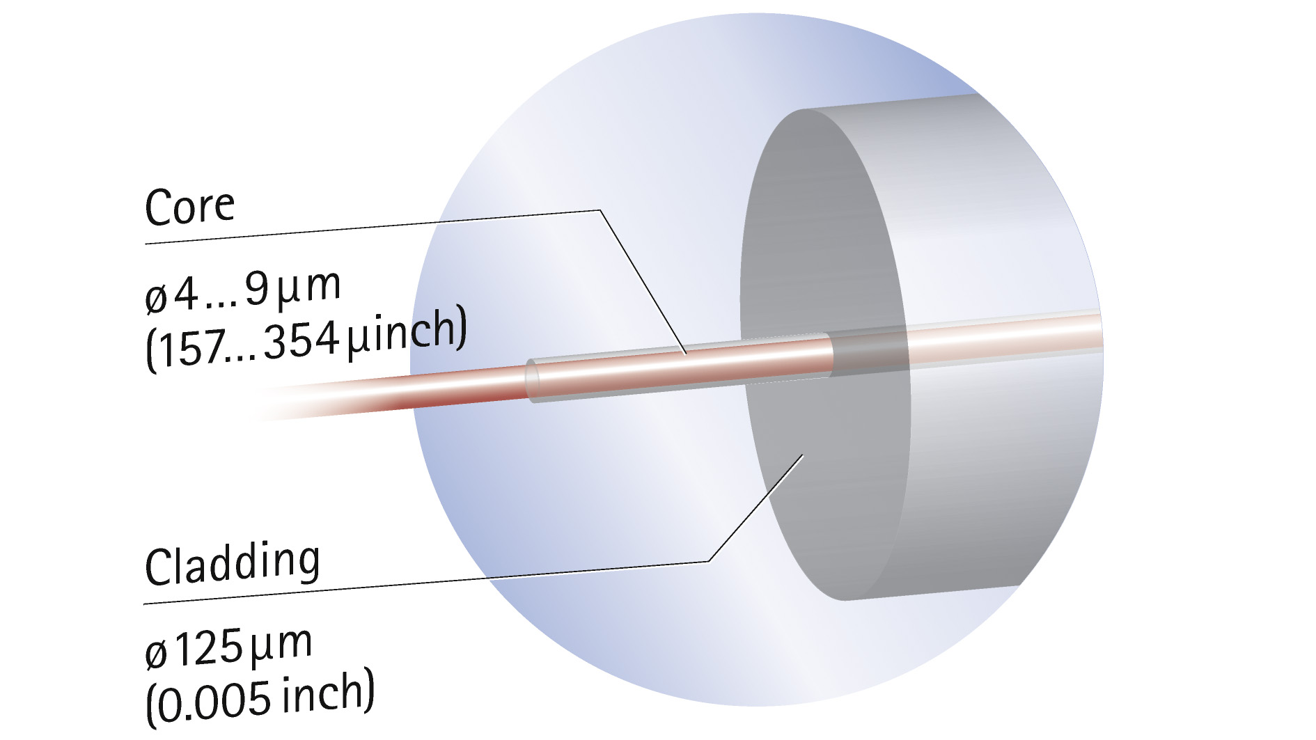 Schematic image: The optical strain gauge consists of a silica core and cladding that channel the light in the fiber and an outer coating (usually plastic) for protection.