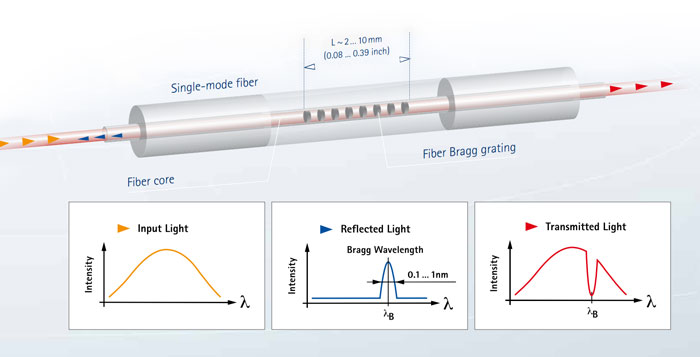 Schematic image of an optical fiber sensor with graphs showing how light is reflected by the Fiber Bragg Grating.