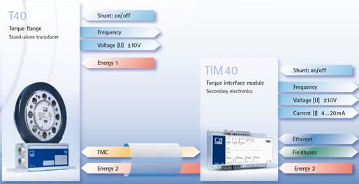 TIM40 Digital Torque Interface Module   HBM