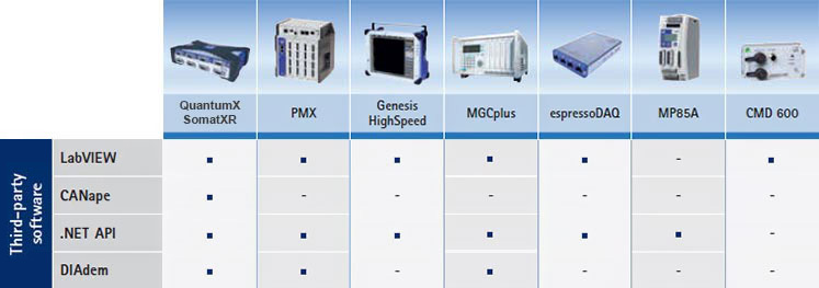 Drivers connect hbm daq systems to third party software hbm for Canape software