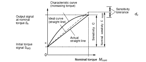 Fig. 1: Sensitivity and nominal torque