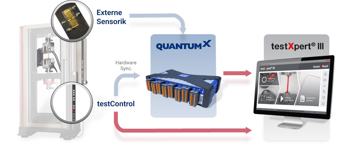 System topology with integrated QuantumX MX1615B