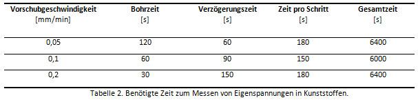 Experimentelle eigenspannungsanalyse an kunststoffen nach dem bohrlochverfahren hbm - Vorschubgeschwindigkeit frasen tabelle ...